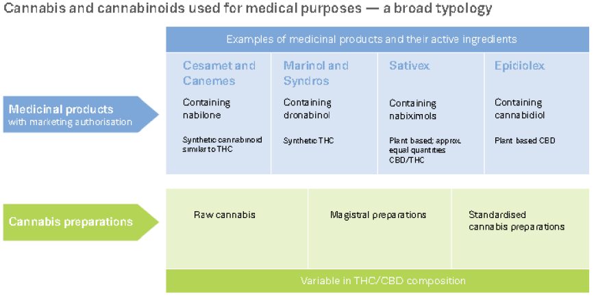 Medical cannabis typology